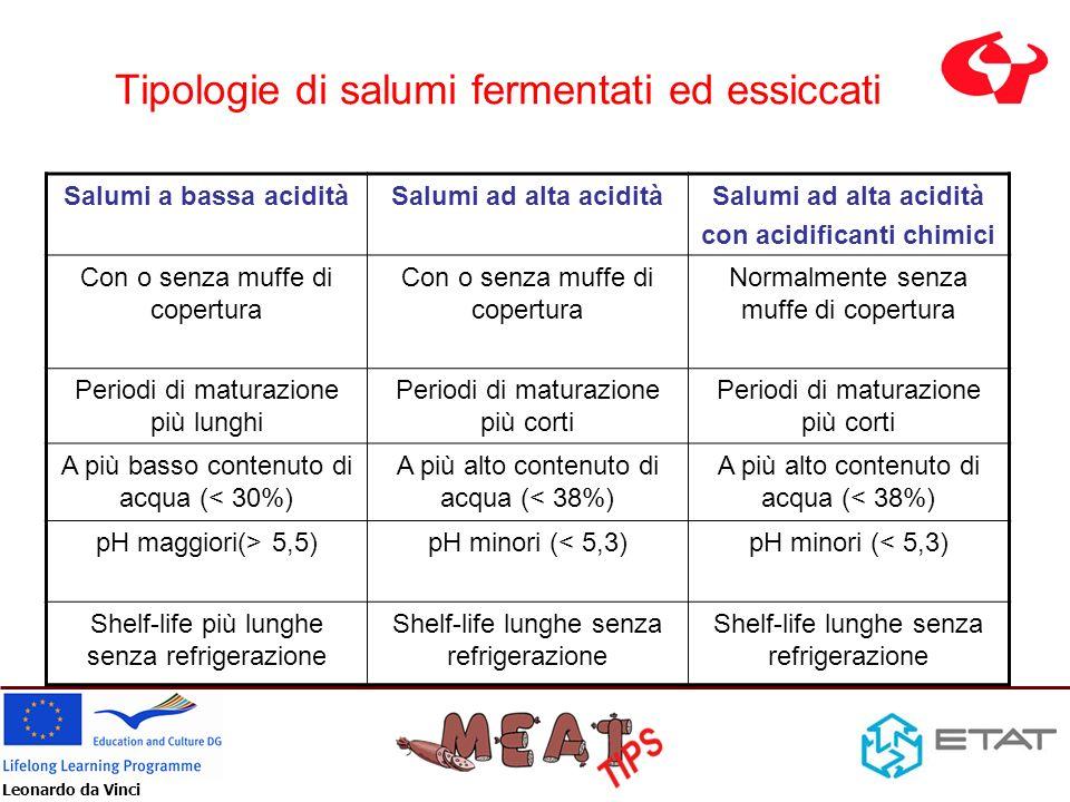 Leonardo da Vinci Tipologie di salumi fermentati ed essiccati Salumi a bassa aciditàSalumi ad alta acidità con acidificanti chimici Con o senza muffe