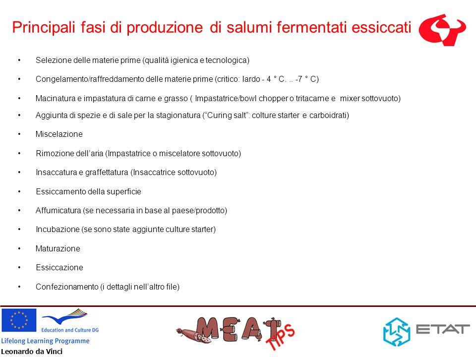 Leonardo da Vinci Principali fasi di produzione di salumi fermentati essiccati Selezione delle materie prime (qualità igienica e tecnologica) Congelam