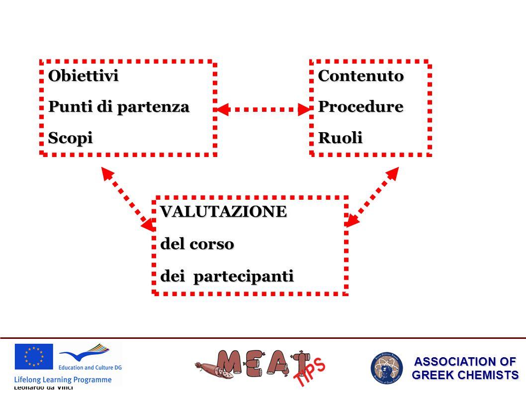 Leonardo da Vinci ASSOCIATION OF GREEK CHEMISTS Obiettivi Punti di partenza ScopiContenutoProcedureRuoli VALUTAZIONE del corso dei partecipanti