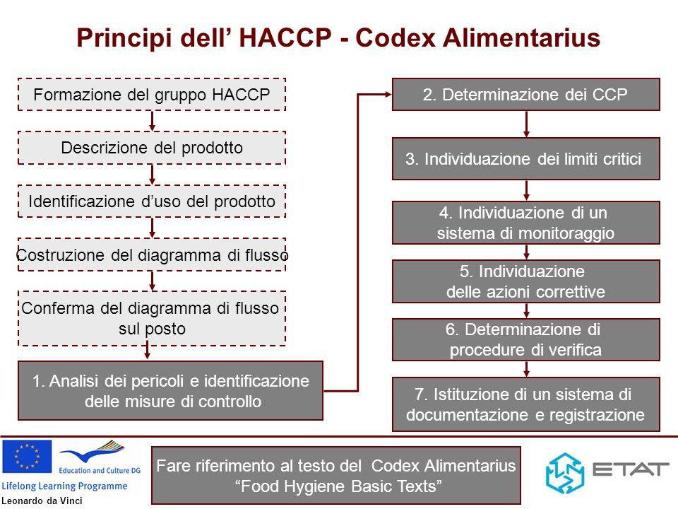 Leonardo da Vinci Caso Studio: prodotti a base di carne fermentati Elenco ingredienti Caratteristiche sensoriali Caratteristiche fisico- chimiche Caratteristiche microbiologiche Packaging Per ulteriori dettagli consultare Generic HACCP Plan (1).