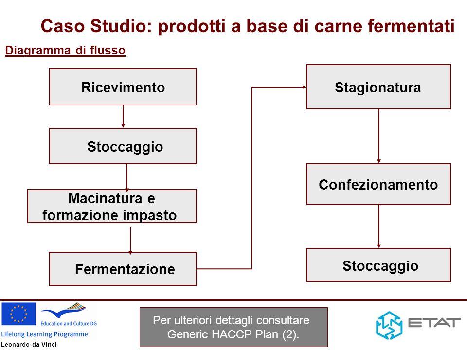 Leonardo da Vinci Gli approvvigionamenti di acqua, gas ecc.