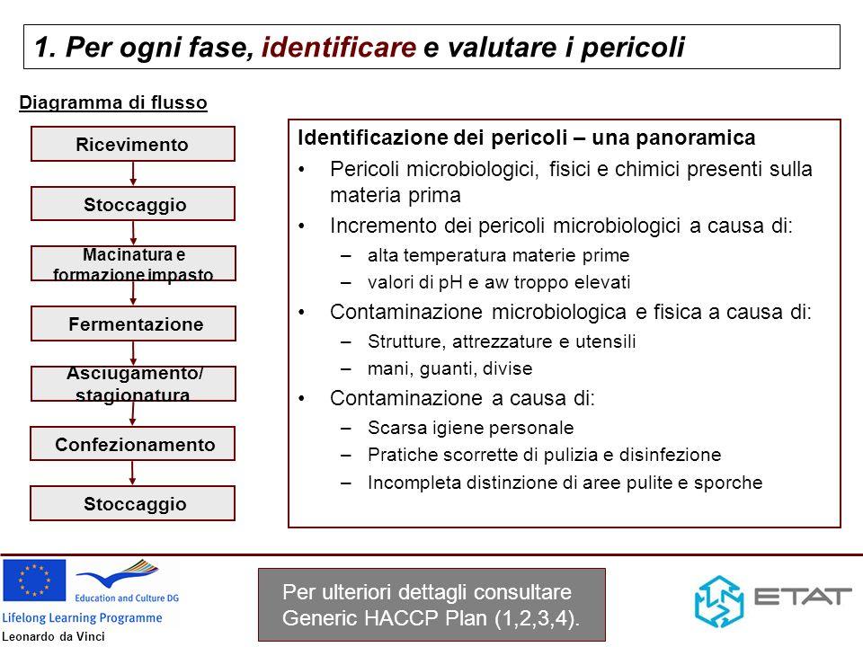 Leonardo da Vinci Diagramma di flusso 1.Per ogni fase, identificare e valutare i pericoli Per ulteriori dettagli consultare Generic HACCP Plan (1,2,3,4).