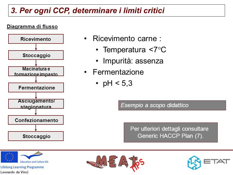 Leonardo da Vinci Diagramma di flusso Per ulteriori dettagli consultare Generic HACCP Plan (7,8).