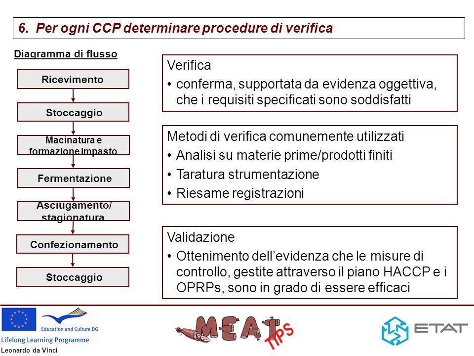 Leonardo da Vinci CCP Pericolo significativo Misura di controllo Limiti critici Monitoraggio Correzioni e azioni correttive Come Quando Chi DoveCosa Chi Dove PIANO HACCP