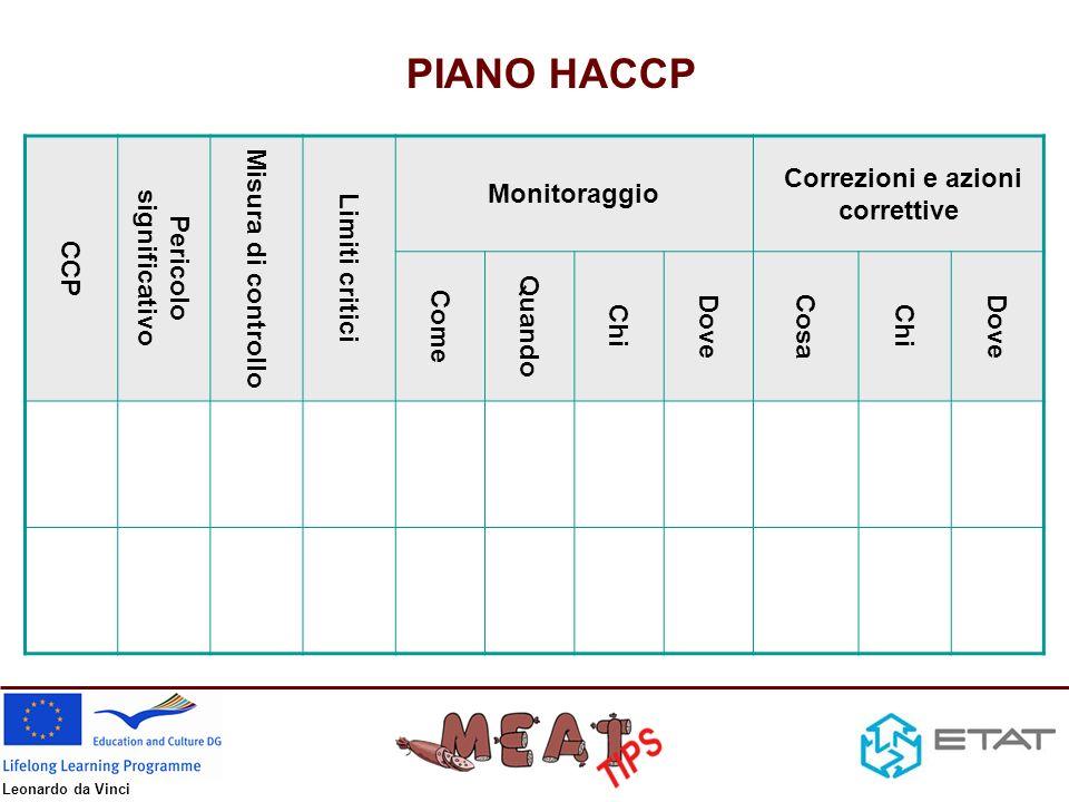 Leonardo da Vinci PRP Pericolo significativo Misura di controllo Monitoraggio Correzioni e azioni correttive Come Quando Chi Dove Cosa Chi Dove PIANO oPRP