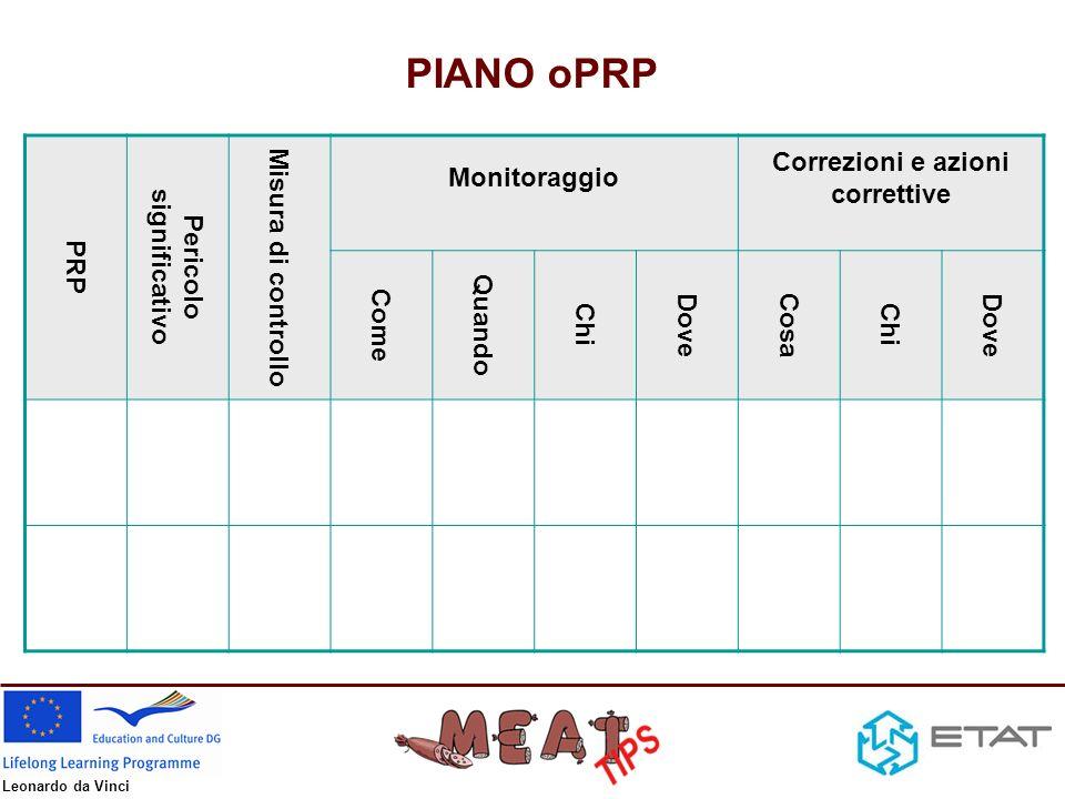 Leonardo da Vinci Fonti di informazione Autorità –European Food Safety Authority, www.efsa.europa.eu –www.salute.gov.it Linee guida (Igiene, HACCP, Generic Models) –Codex alimentarius, www.codexalimentarius.netwww.codexalimentarius.net –USDA, www.fsis.usda.govwww.fsis.usda.gov Database di microbiologia predittiva –Combase, www.combase.ccwww.combase.cc –Pathogen Modeling Program, http://pmp.arserrc.gov/PMPOnline.aspx http://pmp.arserrc.gov/PMPOnline.aspx