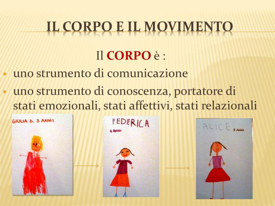 Il CORPO è : uno strumento di comunicazione uno strumento di conoscenza, portatore di stati emozionali, stati affettivi, stati relazionali