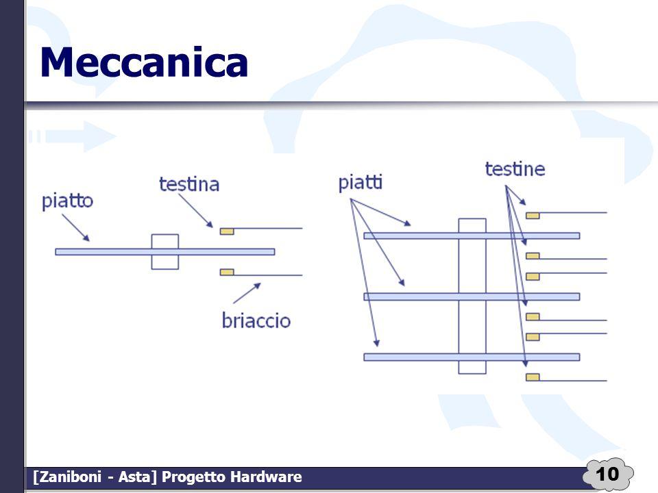 10 [Zaniboni - Asta] Progetto Hardware Meccanica
