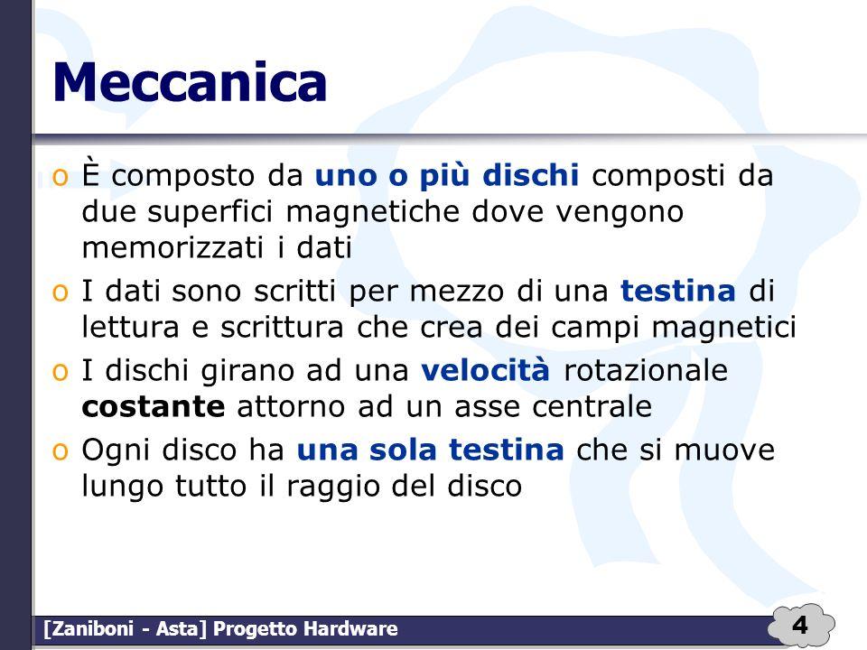 4 [Zaniboni - Asta] Progetto Hardware Meccanica oÈ composto da uno o più dischi composti da due superfici magnetiche dove vengono memorizzati i dati o