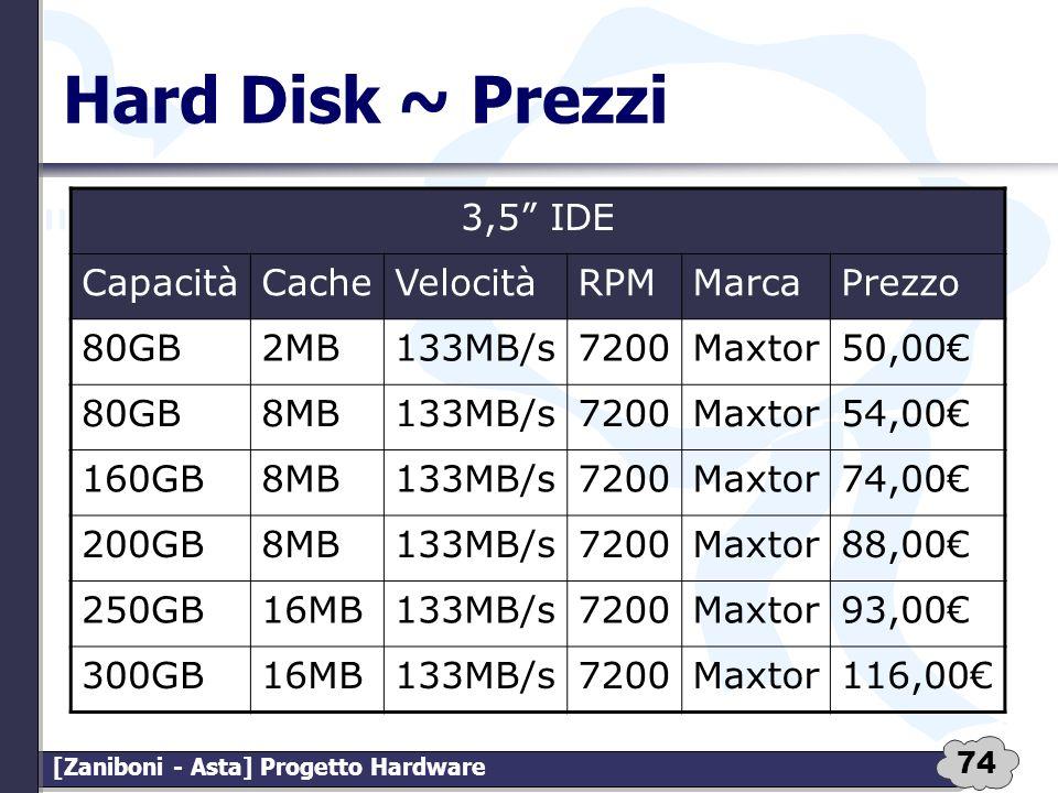 74 [Zaniboni - Asta] Progetto Hardware Hard Disk ~ Prezzi 3,5 IDE CapacitàCacheVelocitàRPMMarcaPrezzo 80GB2MB133MB/s7200Maxtor50,00 80GB8MB133MB/s7200