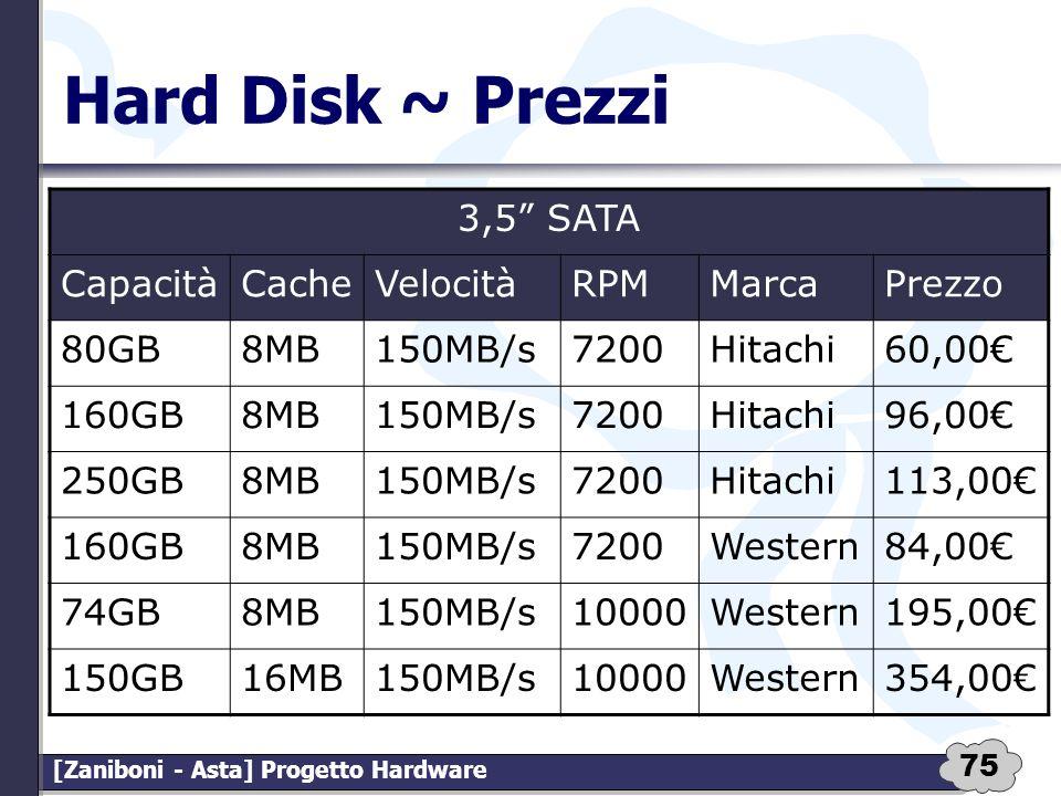 75 [Zaniboni - Asta] Progetto Hardware Hard Disk ~ Prezzi 3,5 SATA CapacitàCacheVelocitàRPMMarcaPrezzo 80GB8MB150MB/s7200Hitachi60,00 160GB8MB150MB/s7