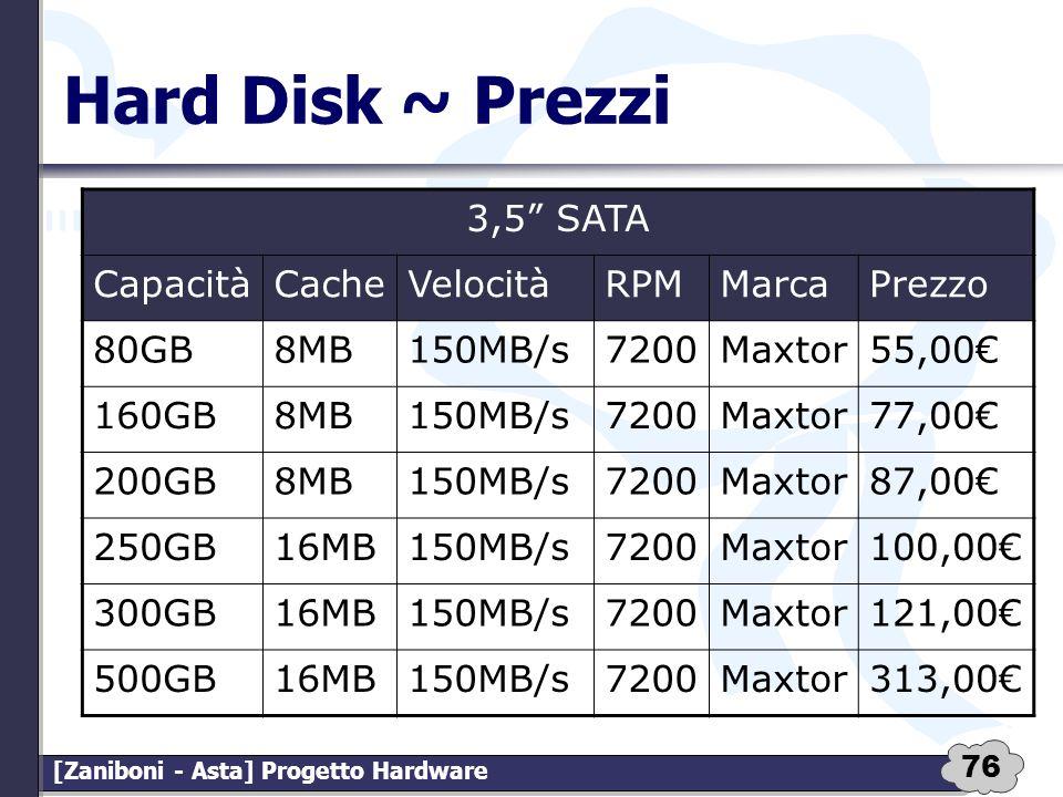 76 [Zaniboni - Asta] Progetto Hardware Hard Disk ~ Prezzi 3,5 SATA CapacitàCacheVelocitàRPMMarcaPrezzo 80GB8MB150MB/s7200Maxtor55,00 160GB8MB150MB/s72