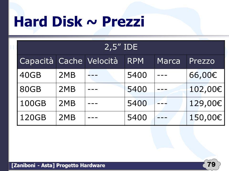 79 [Zaniboni - Asta] Progetto Hardware Hard Disk ~ Prezzi 2,5 IDE CapacitàCacheVelocitàRPMMarcaPrezzo 40GB2MB---5400---66,00 80GB2MB---5400---102,00 1