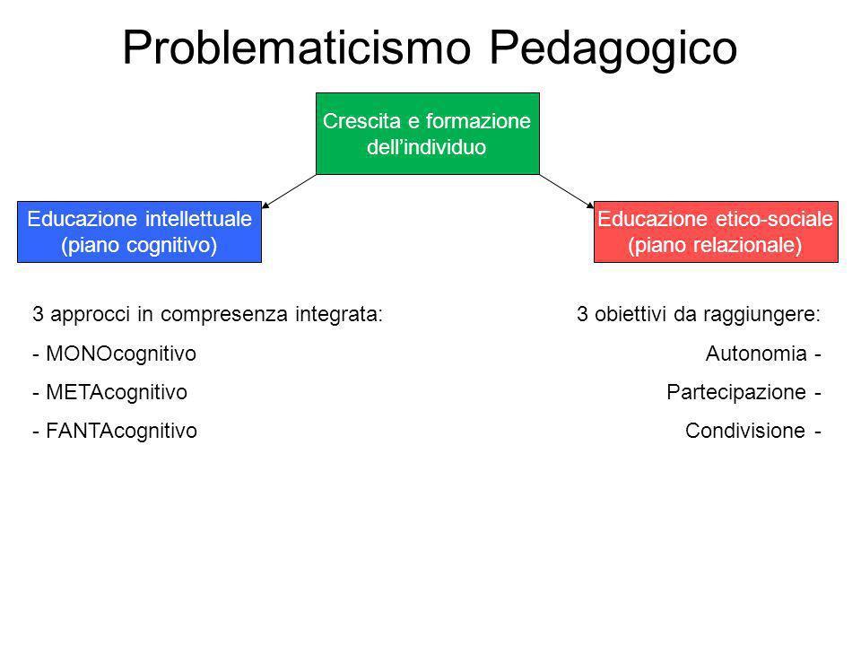 Problematicismo Pedagogico Crescita e formazione dellindividuo Educazione intellettuale (piano cognitivo) Educazione etico-sociale (piano relazionale)