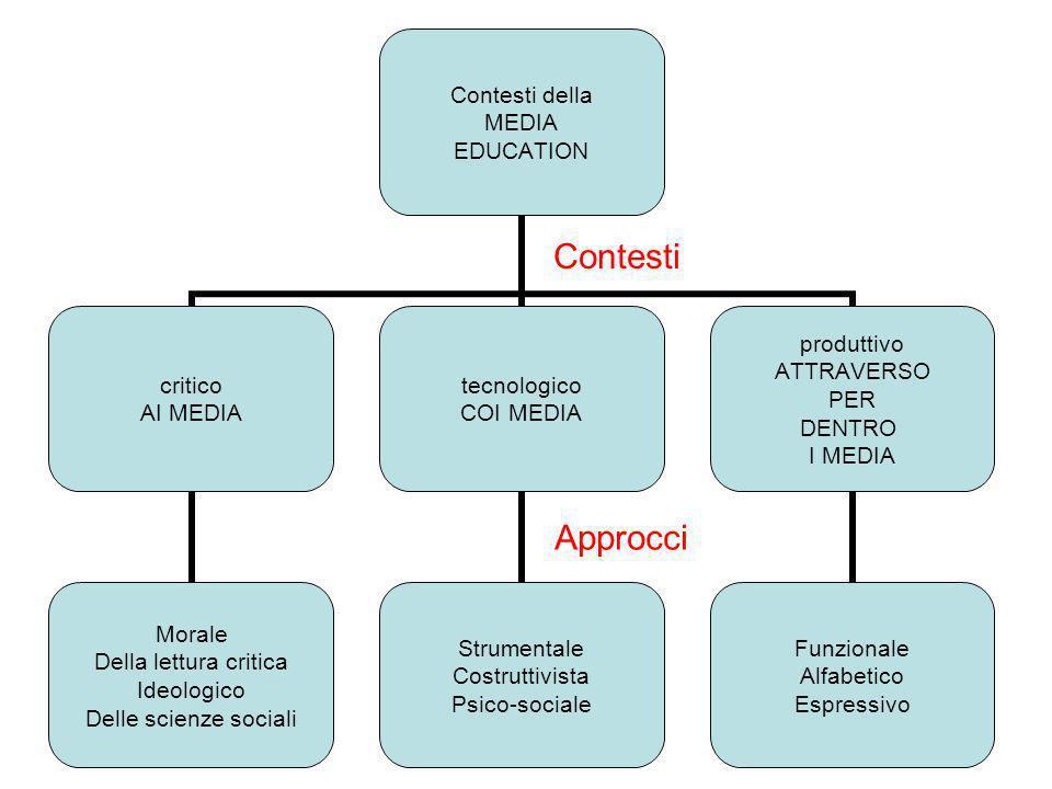 Problematicismo Pedagogico Crescita e formazione dellindividuo Educazione intellettuale (piano cognitivo) Educazione etico-sociale (piano relazionale) 3 approcci in compresenza integrata: - MONOcognitivo - METAcognitivo - FANTAcognitivo 3 obiettivi da raggiungere: Autonomia - Partecipazione - Condivisione -
