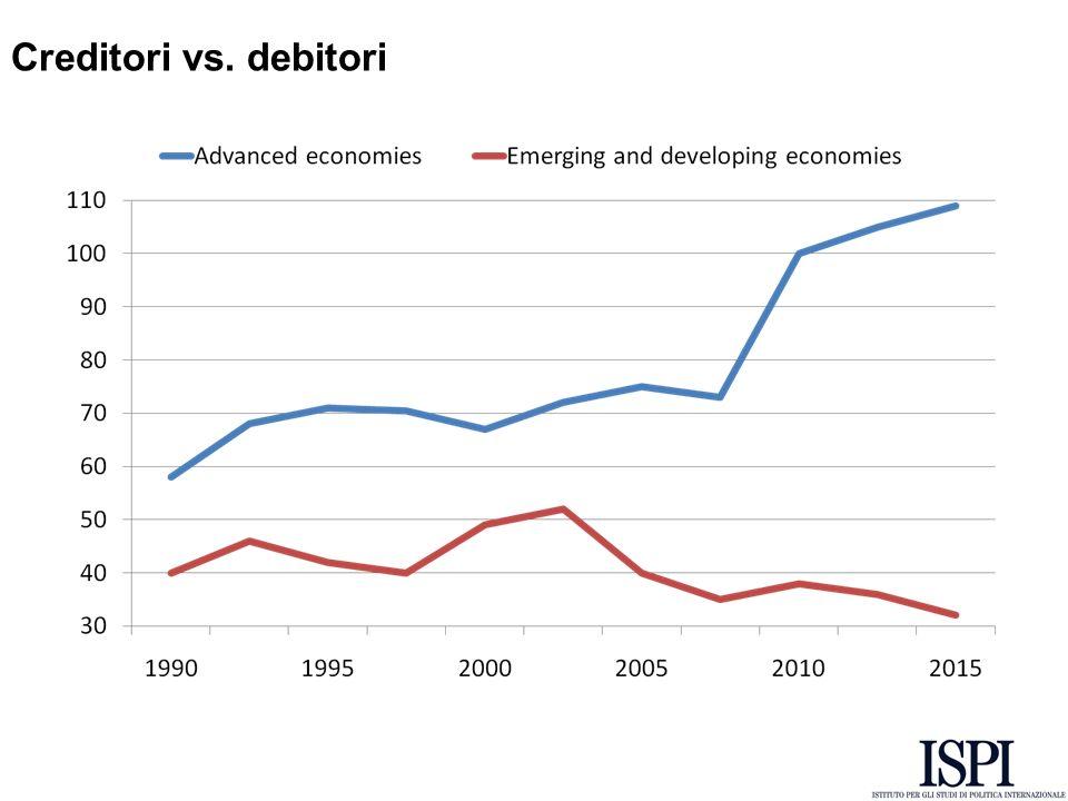 Creditori vs. debitori