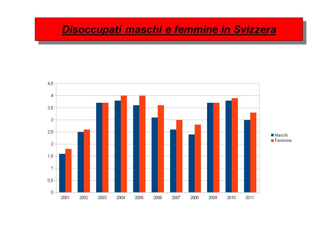 Disoccupati maschi e femmine in Svizzera