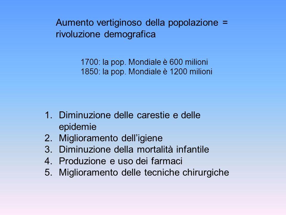 Aumento vertiginoso della popolazione = rivoluzione demografica 1.Diminuzione delle carestie e delle epidemie 2.Miglioramento delligiene 3.Diminuzione