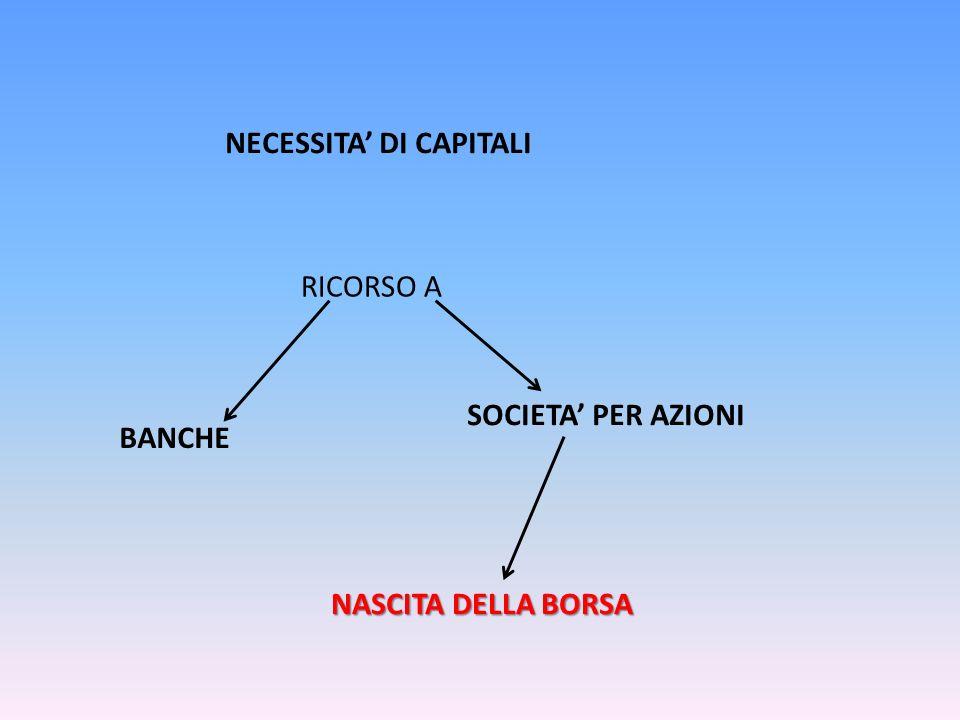RICORSO A BANCHE SOCIETA PER AZIONI NASCITA DELLA BORSA NECESSITA DI CAPITALI