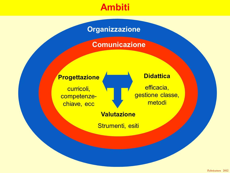 Fabricatore 2012 Ambiti Organizzazione Comunicazione Progettazione curricoli, competenze- chiave, ecc Didattica efficacia, gestione classe, metodi Val