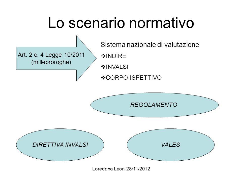 Loredana Leoni 28/11/2012 Lo scenario normativo Art. 2 c. 4 Legge 10/2011 (milleproroghe) Sistema nazionale di valutazione INDIRE INVALSI CORPO ISPETT
