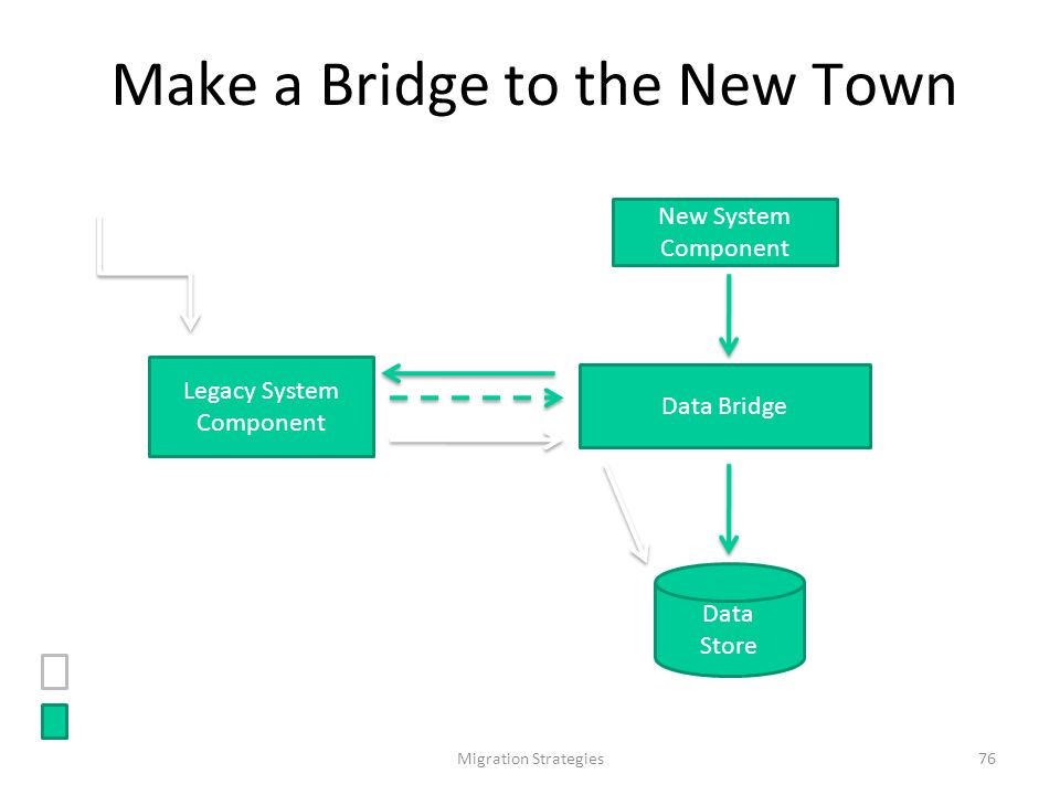 Migration Strategies76 Make a Bridge to the New Town Data Store New System Component Data Bridge Legacy System Component 1: read Richiesta di scrittur