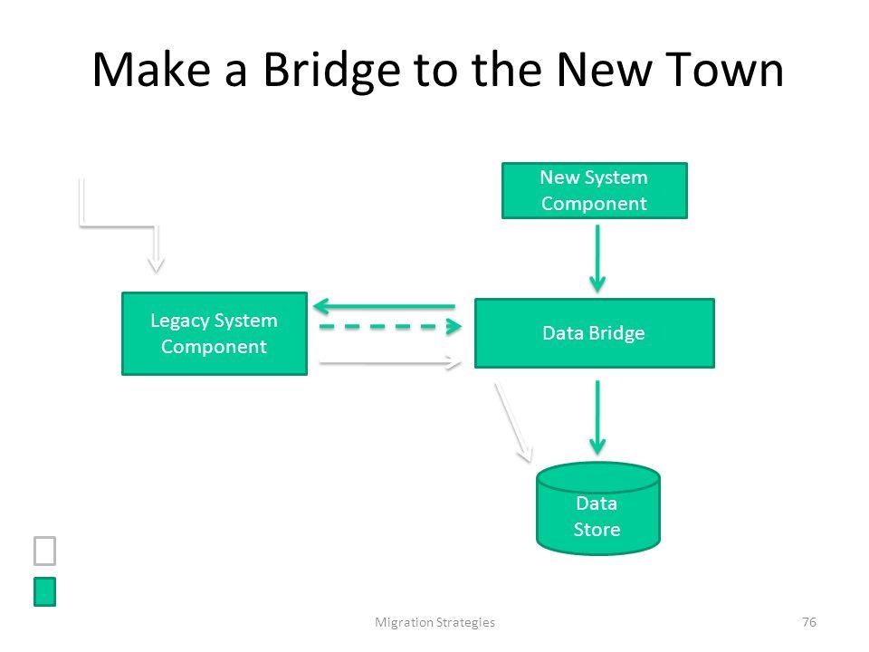 Migration Strategies76 Make a Bridge to the New Town Data Store New System Component Data Bridge Legacy System Component 1: read Richiesta di scrittura dallesterno (utente o altro sistema).