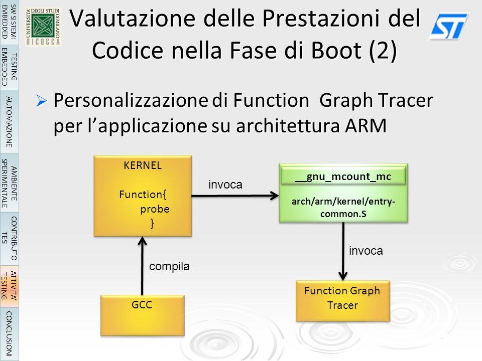 Personalizzazione di Function Graph Tracer per lapplicazione su architettura ARM Personalizzazione di Function Graph Tracer per lapplicazione su architettura ARM GCC KERNEL Function{ probe } KERNEL Function{ probe } Mcount arch/arm/kernel/entry- common.S Mcount arch/arm/kernel/entry- common.S Function Graph Tracer __gnu_mcount_mc compila invoca Valutazione delle Prestazioni del Codice nella Fase di Boot (2) TESTING EMBEDDED AUTOMAZIONE AMBIENTE SPERIMENTALE ATTIVITA TESTING CONCLUSIONI SW SISTEMI EMBEDDED CONTRIBUTO TESI