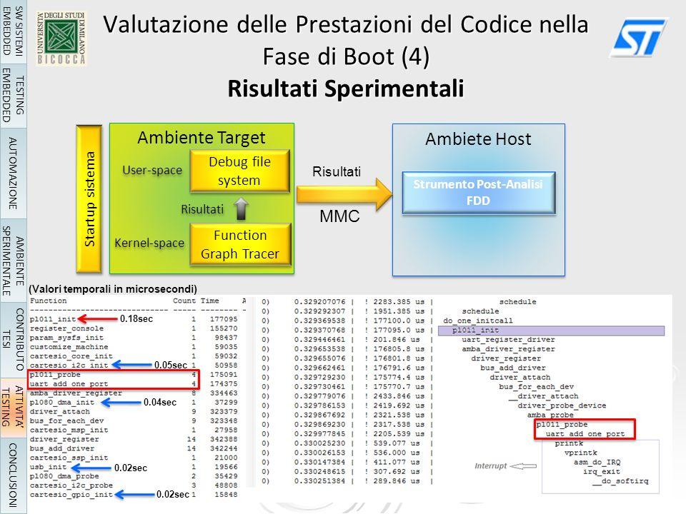 Valutazione delle Prestazioni del Codice nella Fase di Boot (4) Risultati Sperimentali Ambiente Target Ambiete Host Function Graph Tracer Startup sistema Kernel-space Debug file system User-space Risultati Strumento Post-Analisi FDD Strumento Post-Analisi FDD MMC Risultati 0.18sec 0.05sec 0.04sec 0.02sec (Valori temporali in microsecondi) TESTING EMBEDDED AUTOMAZIONE AMBIENTE SPERIMENTALE ATTIVITA TESTING CONCLUSIONI SW SISTEMI EMBEDDED CONTRIBUTO TESI