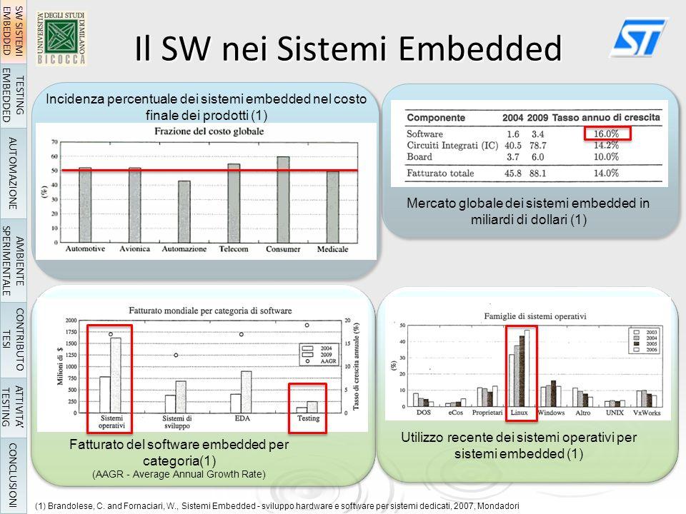 Incidenza percentuale dei sistemi embedded nel costo finale dei prodotti (1) (1) Brandolese, C.