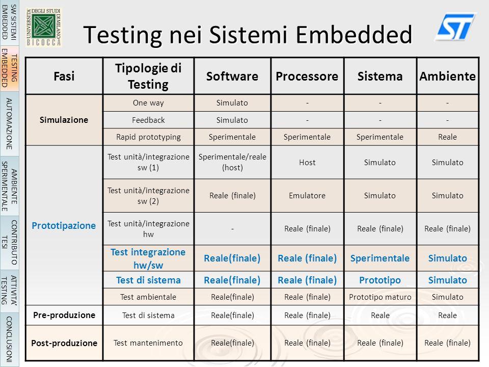 Fasi Tipologie di Testing SoftwareProcessoreSistemaAmbiente Simulazione One waySimulato--- FeedbackSimulato--- Rapid prototypingSperimentale Reale Prototipazione Test unità/integrazione sw (1) Sperimentale/reale (host) HostSimulato Test unità/integrazione sw (2) Reale (finale)EmulatoreSimulato Test unità/integrazione hw -Reale (finale) Test integrazione hw/sw Reale(finale) SperimentaleSimulato Test di sistemaReale(finale) PrototipoSimulato Test ambientaleReale(finale) Prototipo maturoSimulato Pre-produzione Test di sistemaReale(finale) Reale Post-produzione Test mantenimentoReale(finale) Testing nei Sistemi Embedded TESTING EMBEDDED AUTOMAZIONE AMBIENTE SPERIMENTALE ATTIVITA TESTING CONCLUSIONI SW SISTEMI EMBEDDED CONTRIBUTO TESI
