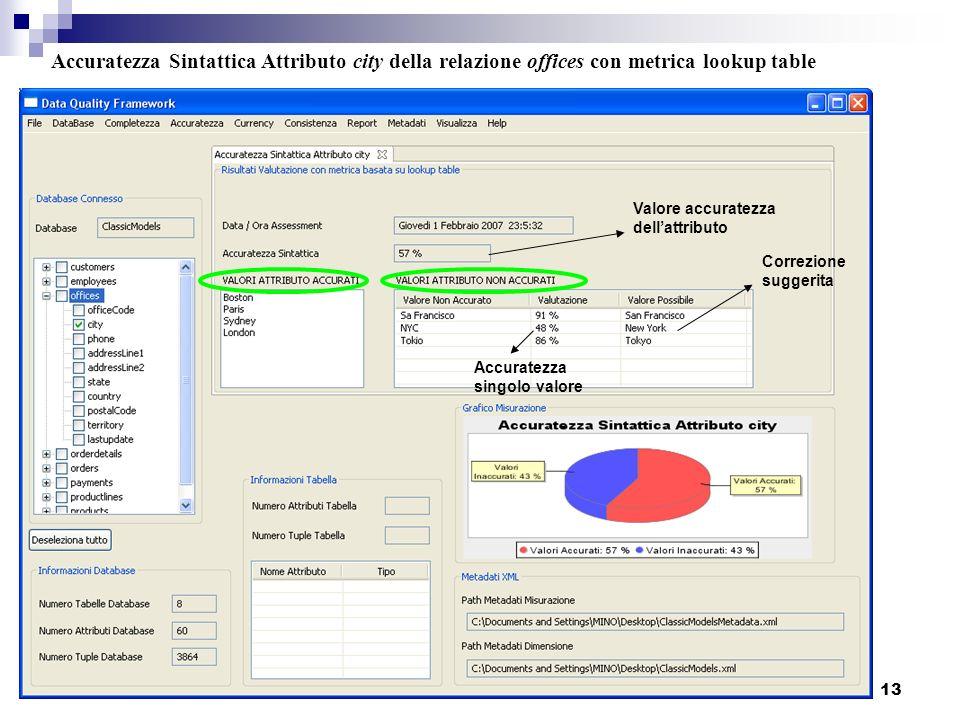 13 Accuratezza Sintattica Attributo city della relazione offices con metrica lookup table Valore accuratezza dellattributo Correzione suggerita Accura