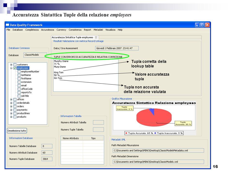 16 Accuratezza Sintattica Tuple della relazione employees Tupla corretta della lookup table Valore accuratezza tupla Tupla non accurata della relazion