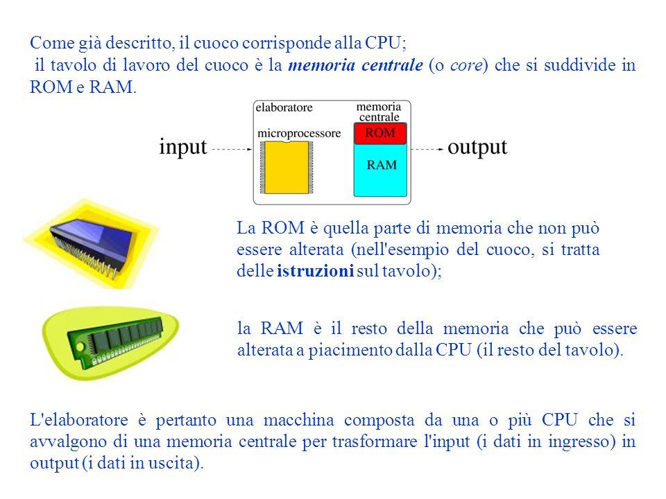 Come già descritto, il cuoco corrisponde alla CPU; il tavolo di lavoro del cuoco è la memoria centrale (o core) che si suddivide in ROM e RAM.
