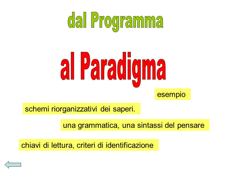 schemi riorganizzativi dei saperi. esempio una grammatica, una sintassi del pensare chiavi di lettura, criteri di identificazione