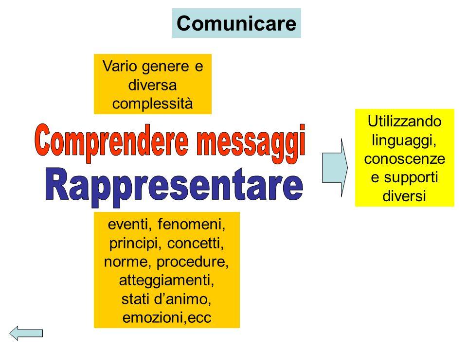 Comunicare Vario genere e diversa complessità Utilizzando linguaggi, conoscenze e supporti diversi eventi, fenomeni, principi, concetti, norme, proced