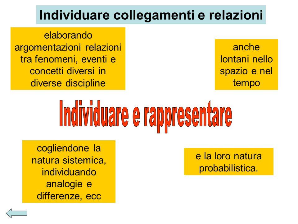 Individuare collegamenti e relazioni elaborando argomentazioni relazioni tra fenomeni, eventi e concetti diversi in diverse discipline anche lontani n
