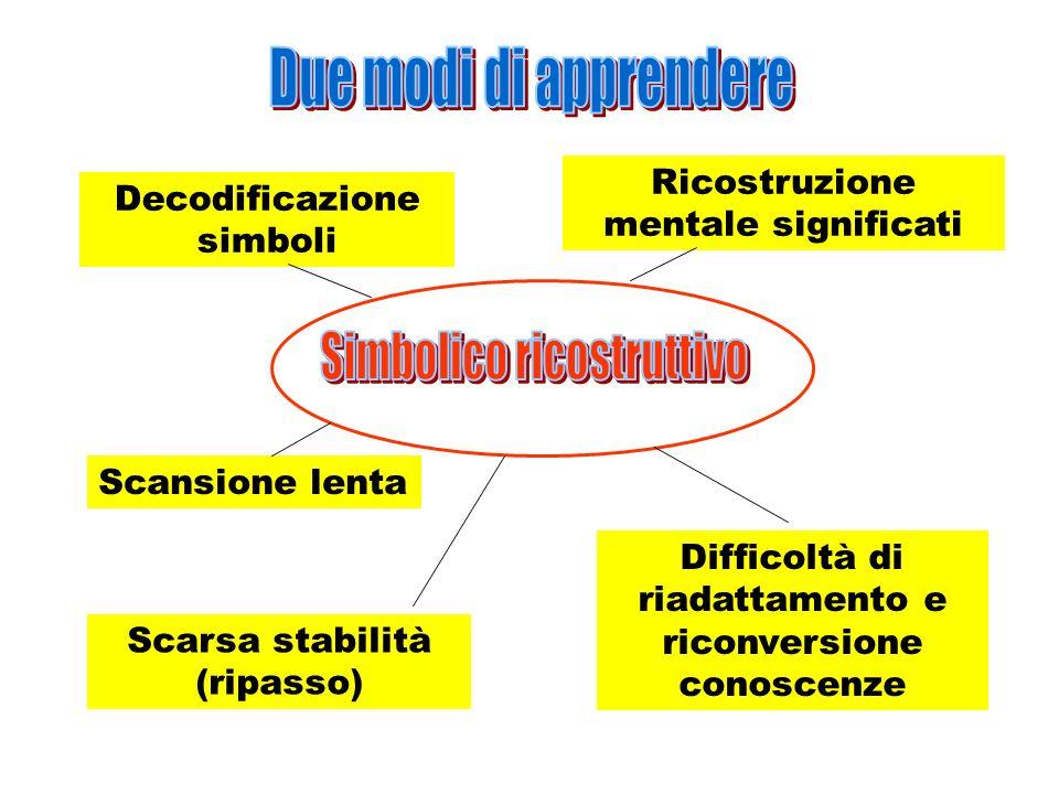 Decodificazione simboli Ricostruzione mentale significati Scansione lenta Scarsa stabilità (ripasso) Difficoltà di riadattamento e riconversione conos