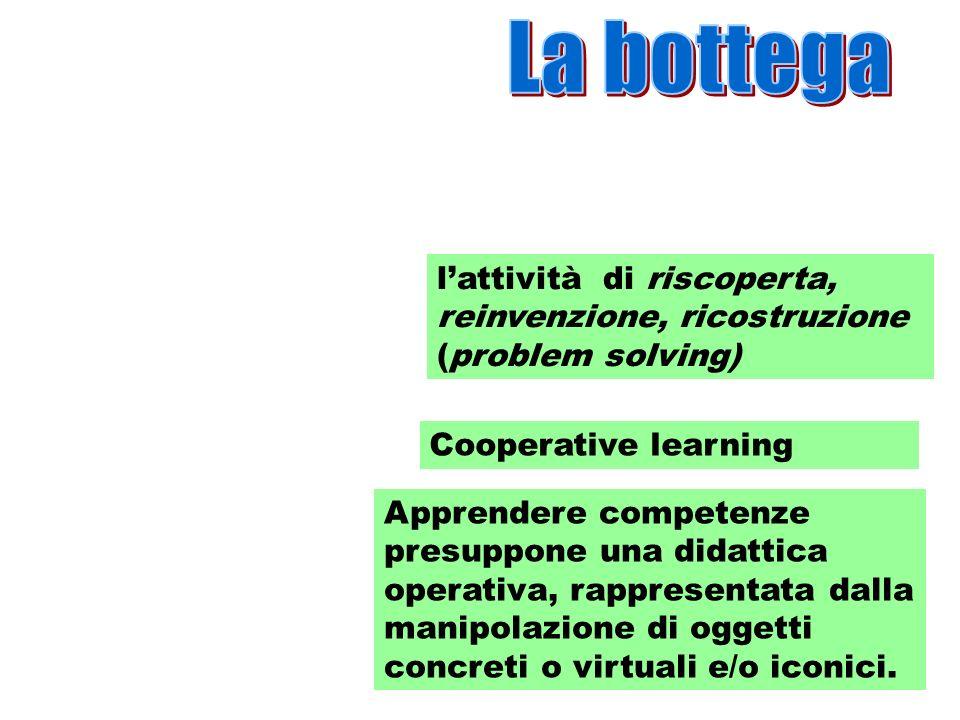 lattività di riscoperta, reinvenzione, ricostruzione (problem solving) Cooperative learning Apprendere competenze presuppone una didattica operativa,