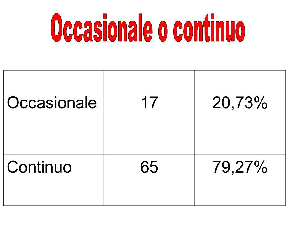 Occasionale1720,73% Continuo6579,27%