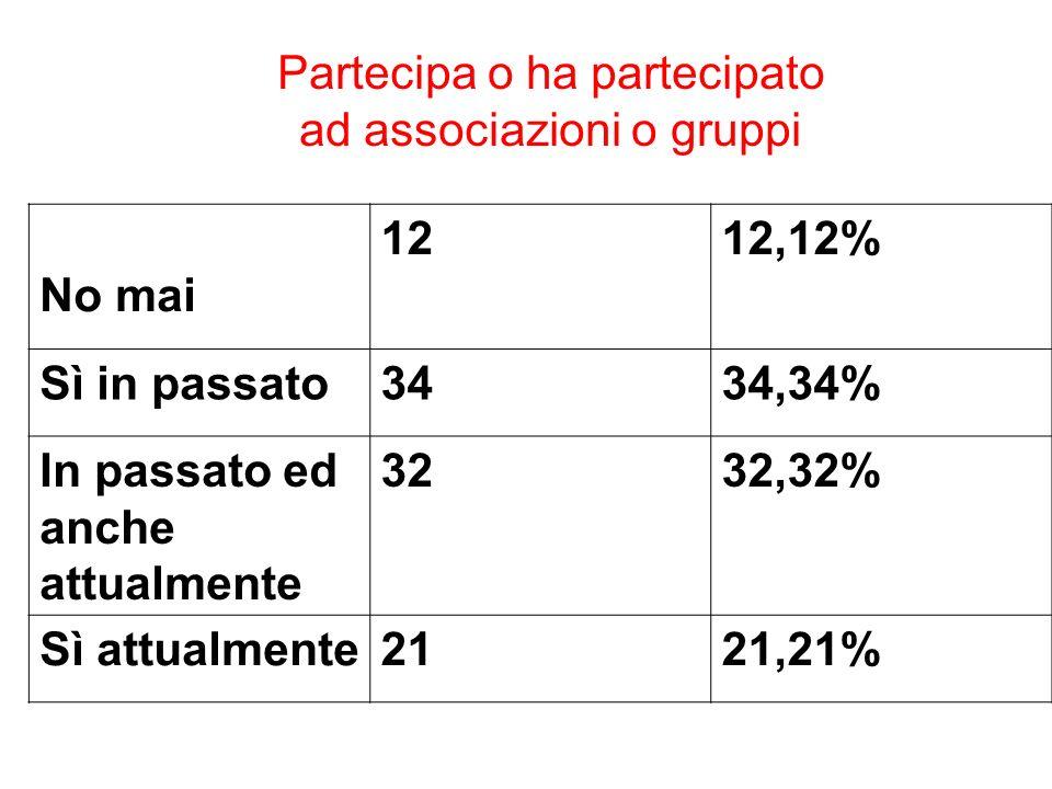 Partecipa o ha partecipato ad associazioni o gruppi No mai 1212,12% Sì in passato3434,34% In passato ed anche attualmente 3232,32% Sì attualmente2121,21%