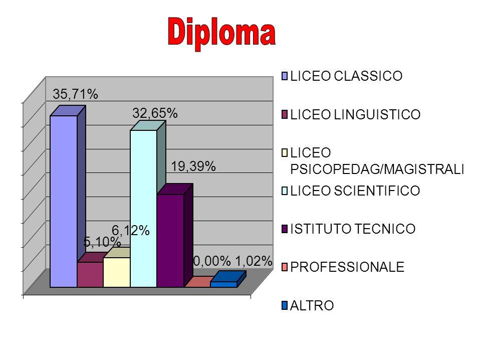 35,71% 5,10% 6,12% 32,65% 19,39% 0,00%1,02% LICEO CLASSICO LICEO LINGUISTICO LICEO PSICOPEDAG/MAGISTRALI LICEO SCIENTIFICO ISTITUTO TECNICO PROFESSIONALE ALTRO