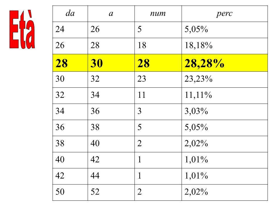Celibe/Nubile7474% Coniugato2222% Convivente44%