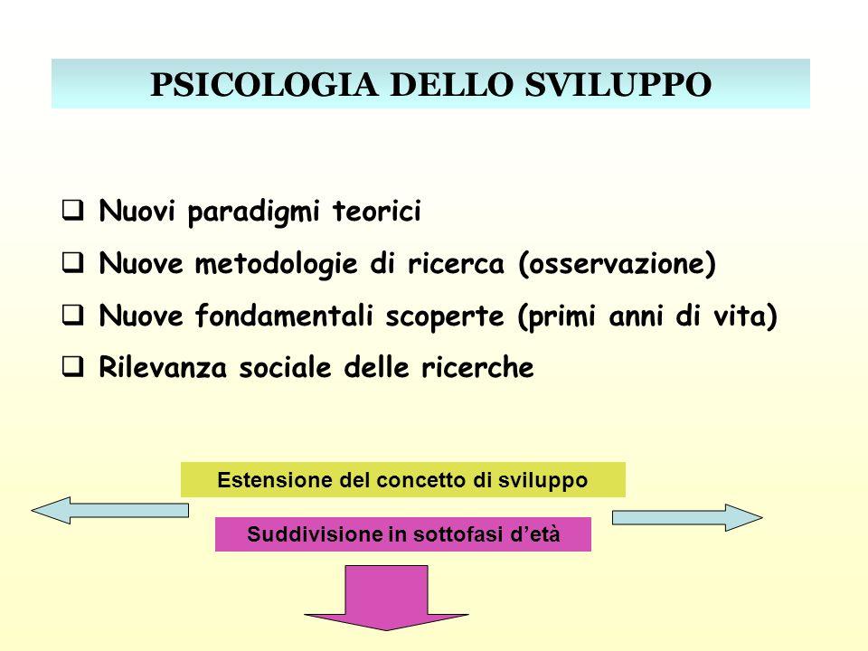 Nuovi paradigmi teorici Nuove metodologie di ricerca (osservazione) Nuove fondamentali scoperte (primi anni di vita) Rilevanza sociale delle ricerche