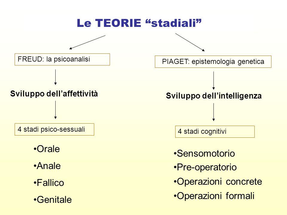 Le TEORIE stadiali FREUD: la psicoanalisi PIAGET: epistemologia genetica 4 stadi psico-sessuali Sviluppo dellaffettività Sviluppo dellintelligenza 4 s