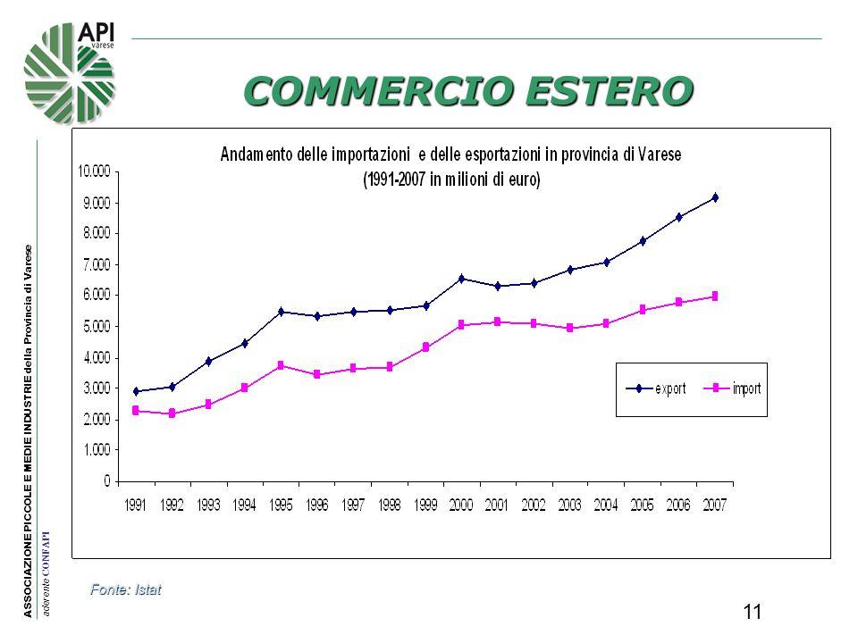 ASSOCIAZIONE PICCOLE E MEDIE INDUSTRIE della Provincia di Varese aderente CONFAPI 11 COMMERCIO ESTERO Fonte: Istat
