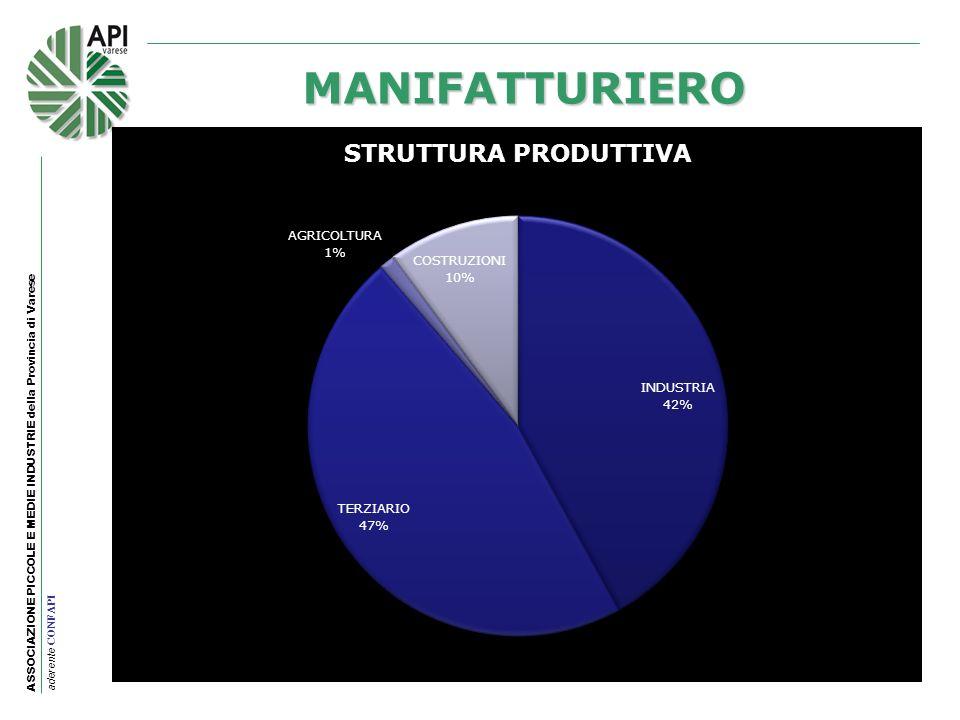 ASSOCIAZIONE PICCOLE E MEDIE INDUSTRIE della Provincia di Varese aderente CONFAPI MANIFATTURIERO