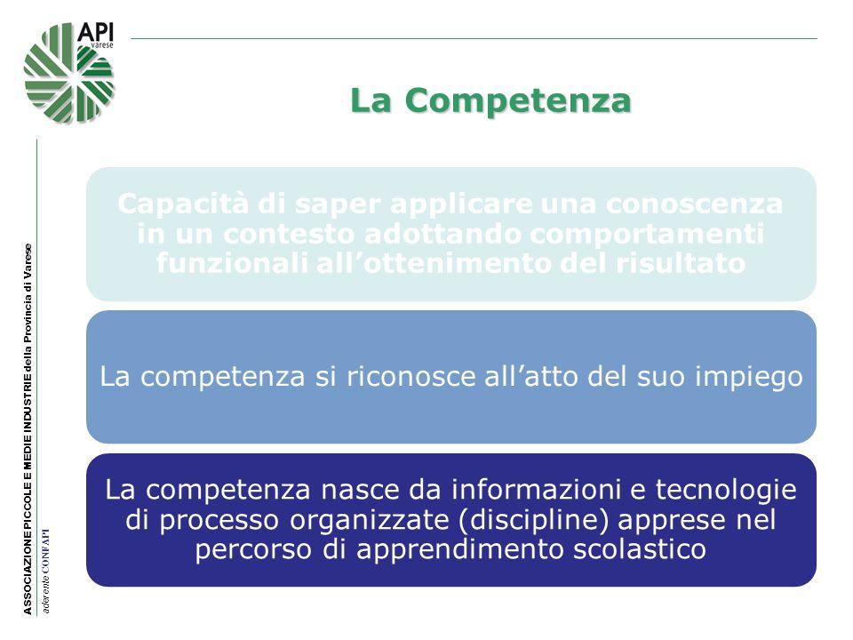 ASSOCIAZIONE PICCOLE E MEDIE INDUSTRIE della Provincia di Varese aderente CONFAPI La Competenza Capacità di saper applicare una conoscenza in un conte