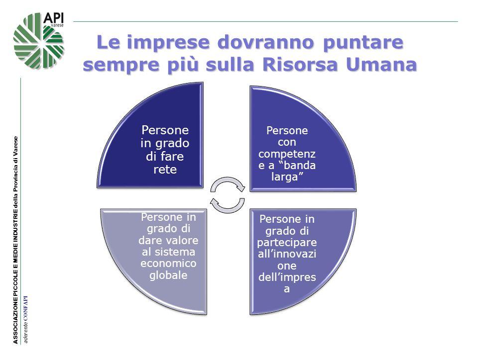 ASSOCIAZIONE PICCOLE E MEDIE INDUSTRIE della Provincia di Varese aderente CONFAPI Le imprese dovranno puntare sempre più sulla Risorsa Umana Persone i