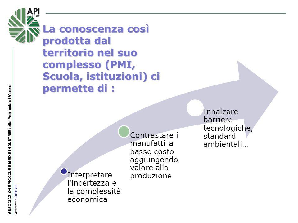 ASSOCIAZIONE PICCOLE E MEDIE INDUSTRIE della Provincia di Varese aderente CONFAPI Interpretare lincertezza e la complessità economica Contrastare i ma